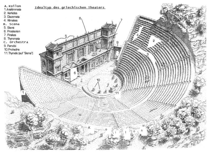Um teatro grego típico com a designação de suas várias partes